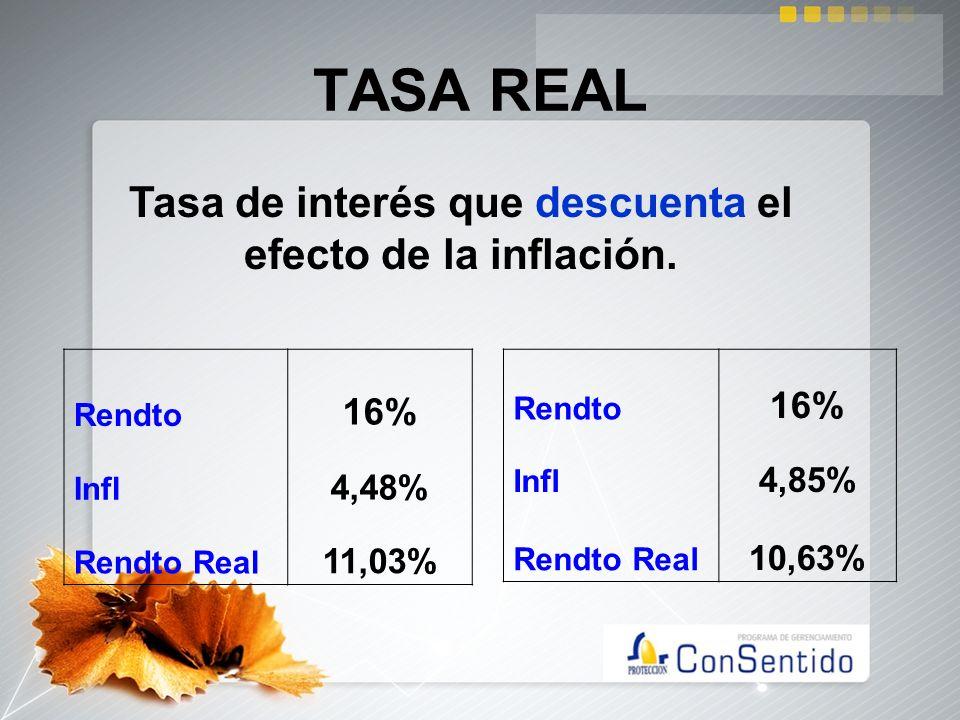 TASA REAL Rendto 16% Infl 4,48% Rendto Real 11,03% Tasa de interés que descuenta el efecto de la inflación. Rendto 16% Infl 4,85% Rendto Real 10,63%