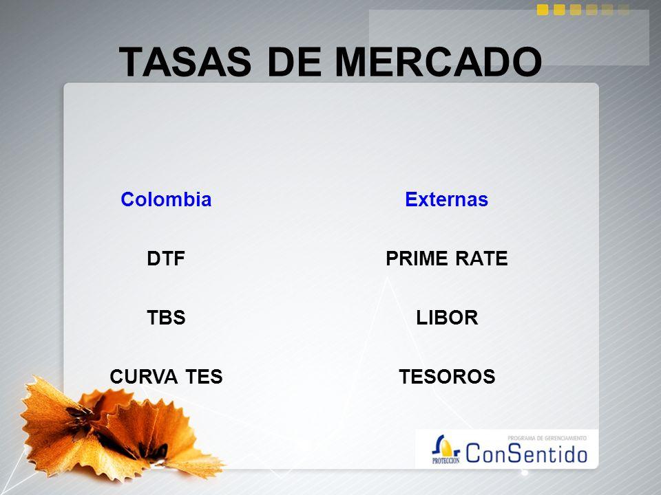 TASAS DE MERCADO ColombiaExternas DTFPRIME RATE TBSLIBOR CURVA TESTESOROS