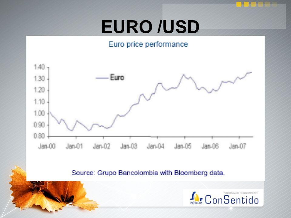 EURO /USD