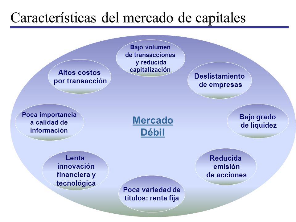 Características del mercado de capitales Mercado Débil Deslistamiento de empresas Bajo grado de liquidez Reducida emisión de acciones Bajo volumen de