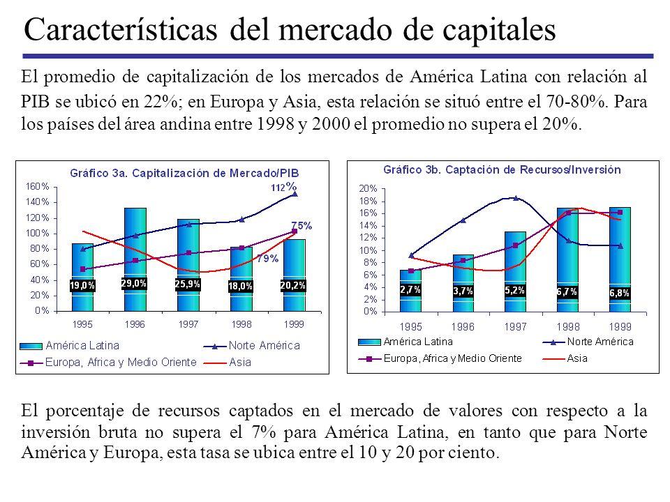 Características del mercado de capitales El promedio de capitalización de los mercados de América Latina con relación al PIB se ubicó en 22%; en Europ