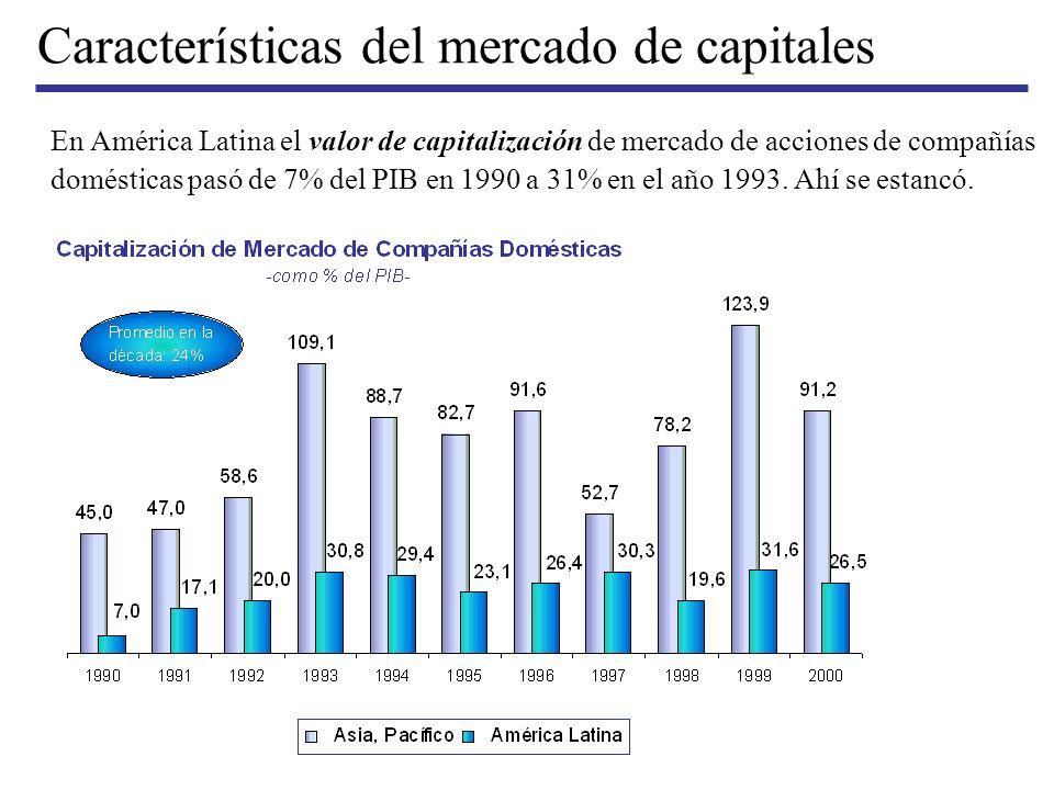 Características del mercado de capitales En América Latina el valor de capitalización de mercado de acciones de compañías domésticas pasó de 7% del PI
