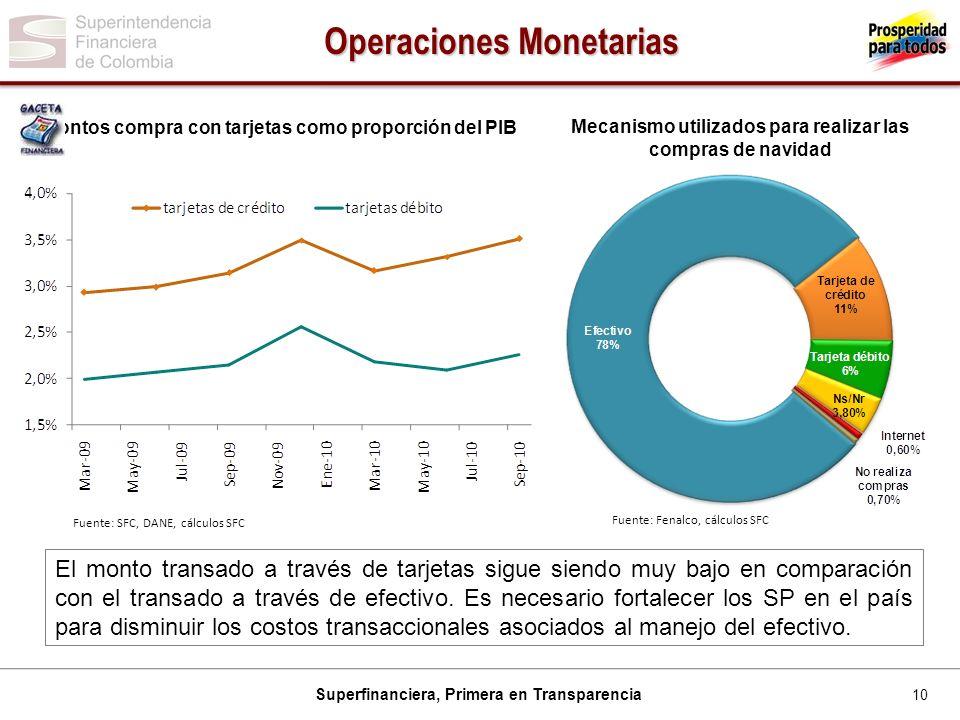 10 Superfinanciera, Primera en Transparencia Montos compra con tarjetas como proporción del PIB Fuente: SFC, DANE, cálculos SFC Mecanismo utilizados p