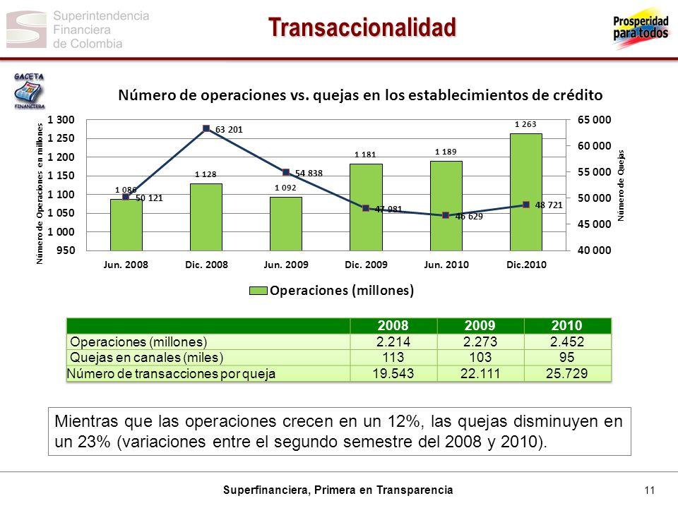 11 Superfinanciera, Primera en Transparencia Transaccionalidad Mientras que las operaciones crecen en un 12%, las quejas disminuyen en un 23% (variaci