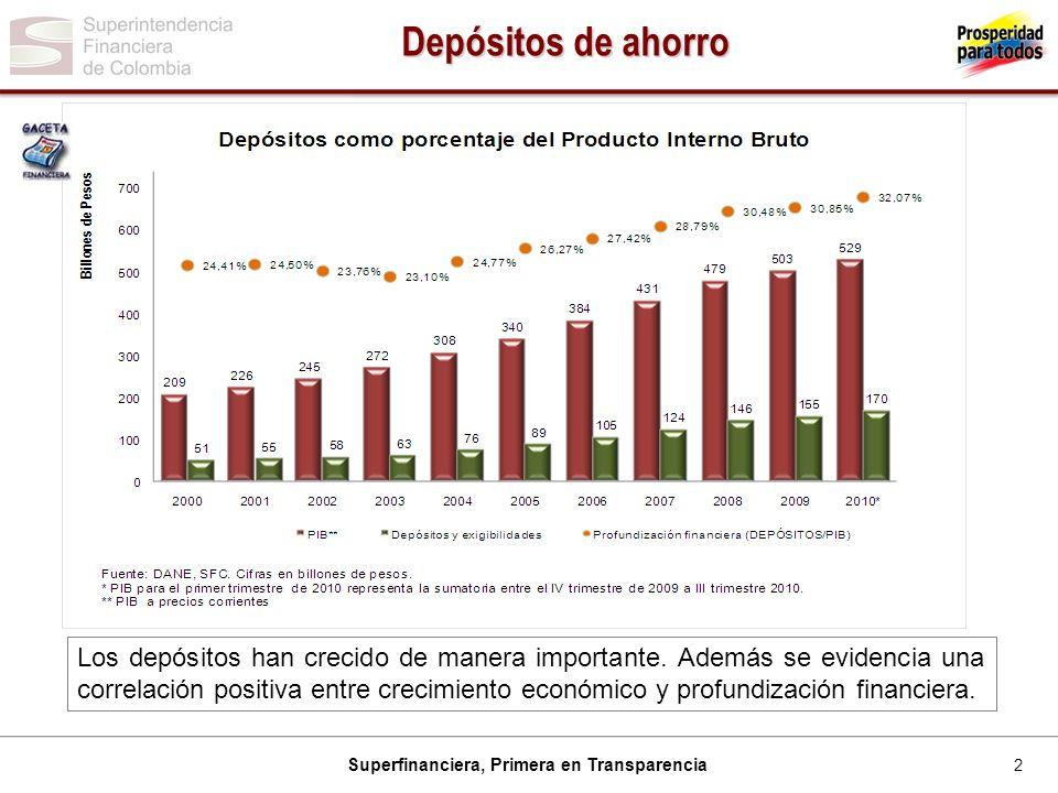 2 Superfinanciera, Primera en Transparencia Depósitos de ahorro Los depósitos han crecido de manera importante. Además se evidencia una correlación po