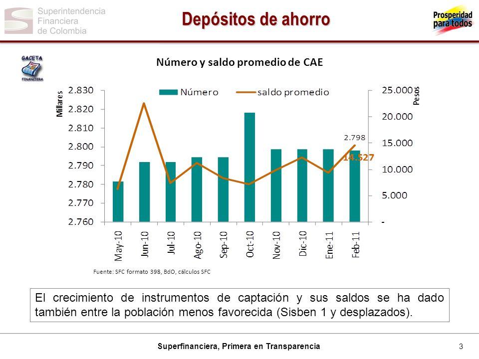 3 Superfinanciera, Primera en Transparencia Número y saldo promedio de CAE Fuente: SFC formato 398, BdO, cálculos SFC Depósitos de ahorro El crecimien
