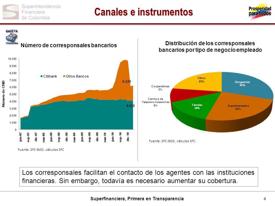 4 Superfinanciera, Primera en Transparencia Canales e instrumentos Fuente: SFC-BdO, cálculos SFC Número de corresponsales bancarios Distribución de lo