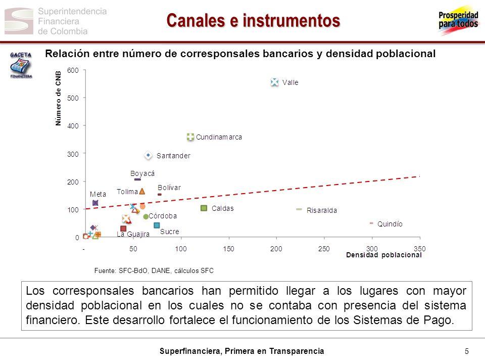 5 Superfinanciera, Primera en Transparencia Relación entre número de corresponsales bancarios y densidad poblacional Fuente: SFC-BdO, DANE, cálculos S