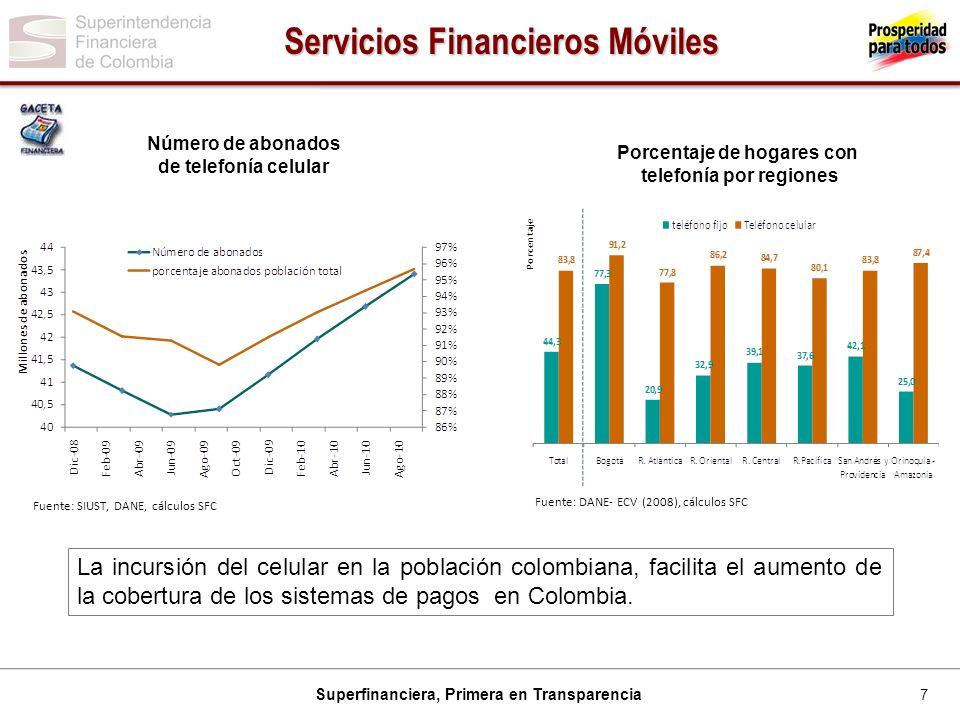 7 Superfinanciera, Primera en Transparencia Servicios Financieros Móviles Fuente: SIUST, DANE, cálculos SFC Número de abonados de telefonía celular Po