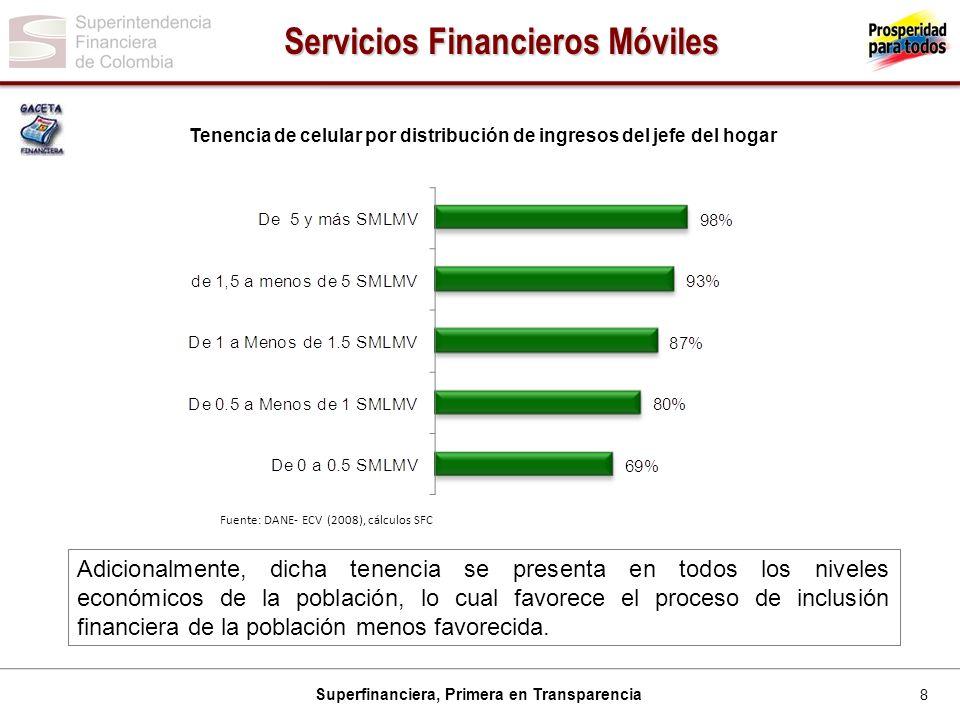8 Superfinanciera, Primera en Transparencia Tenencia de celular por distribución de ingresos del jefe del hogar Fuente: DANE- ECV (2008), cálculos SFC