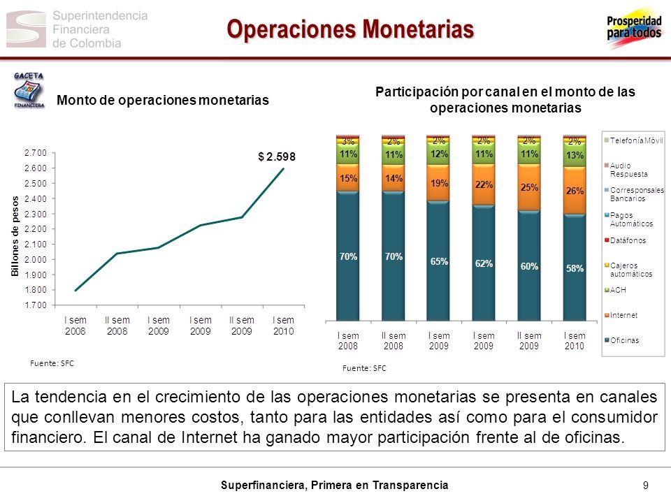 9 Superfinanciera, Primera en Transparencia Operaciones Monetarias Monto de operaciones monetarias Participación por canal en el monto de las operacio