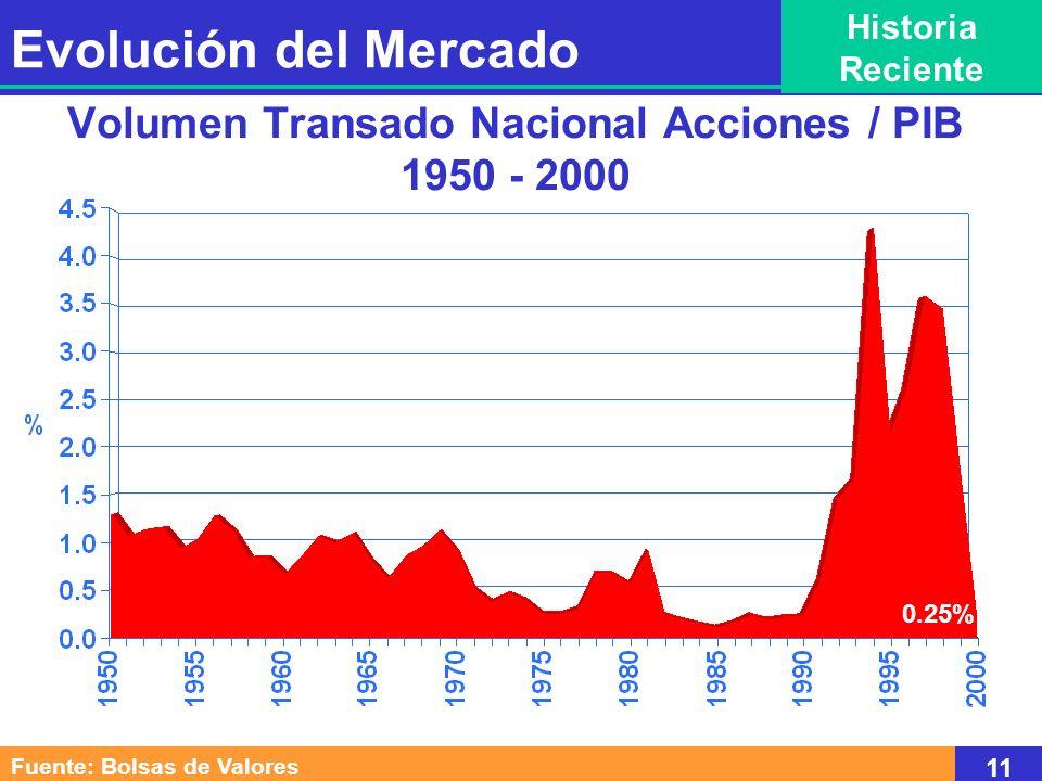 Volumen Transado Nacional Acciones / PIB 1950 - 2000 Fuente: Bolsas de Valores 11 Evolución del Mercado Historia Reciente 0.25%