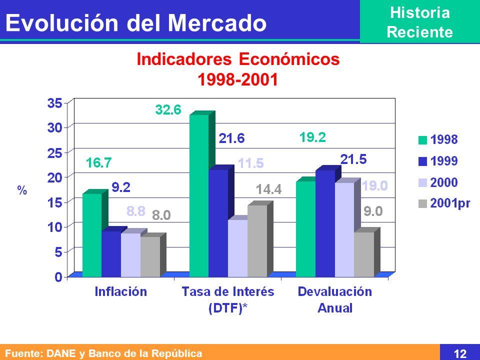 Activos Financieros Negociables Fin de Primer Trimestre - Billones de $ TES CDT Otros Total Títulos en Circulación 199920002001 15,1 24,1 6,1 45,3 23,1 23,0 4,0 50,1 29,1 22,7 2,2 54,0 39,2 33,1 -18,8 24,3 52,5 -4,9 -33,7 10,4 26,0 -46.5 7.8 Saldos Variaciones anuales (%) Capitalización Bursátil 22,222,021,9-6,0-0,9-0,3 199920002001 Fuente: Superbancaria, Supervalores y Banco de la República 13 Evolución del Mercado Historia Reciente