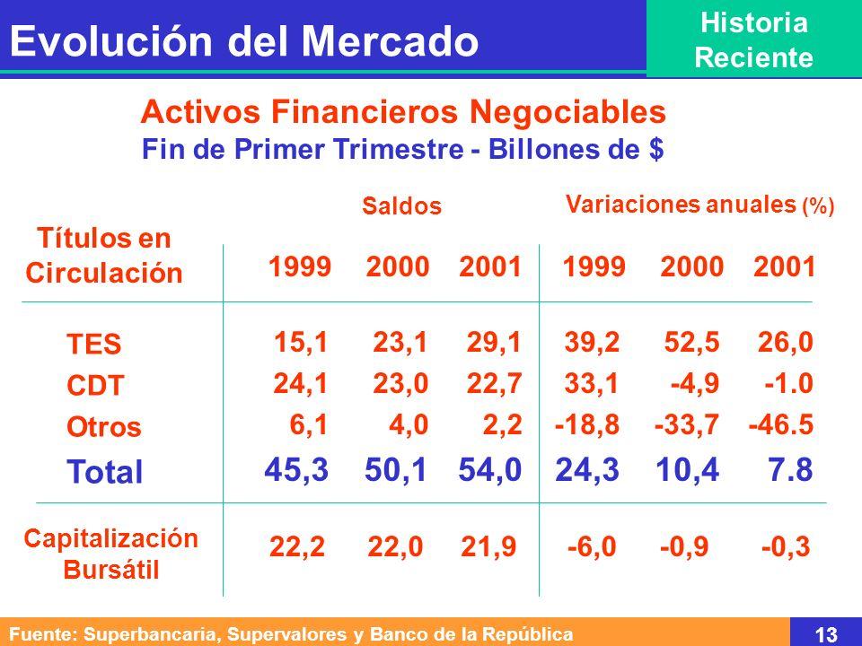 Portafolio Inversionistas Institucionales Fin de Primer Trimestre - Billones de $ Fondos de Pensiones Fondos Fiduciarios Fondos de Valores Aseguradoras Fondos Extranjeros Total 199920002001 6,2 4,1 0,4 1,4 1,2 13,4 9,3 5,6 0,8 1,6 1,1 18,4 12,7 8,5 0,9 2,3 0,9 25,4 Saldos Variaciones anuales (%) Tesorerías Públicas 22,9* 59,4 1,5 25,0 -3,9 -22,9 18,1 48,9 35,5 112,5 10,1 -7,4 37,3 37,1 52,1 12,5 45,9 -14,2 38,3 199920002001 * Cifras a Diciembre de 1999 Fuente: Superbancaria, Supervalores y Asofiduciarias 14 Evolución del Mercado Historia Reciente