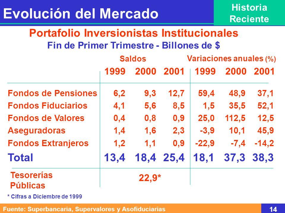 Portafolio Inversionistas Institucionales Fin de Primer Trimestre - Billones de $ Fondos de Pensiones Fondos Fiduciarios Fondos de Valores Aseguradora