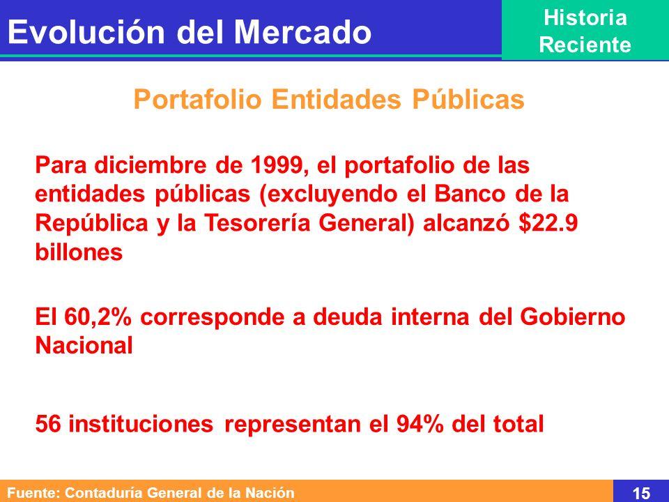 Para diciembre de 1999, el portafolio de las entidades públicas (excluyendo el Banco de la República y la Tesorería General) alcanzó $22.9 billones Po
