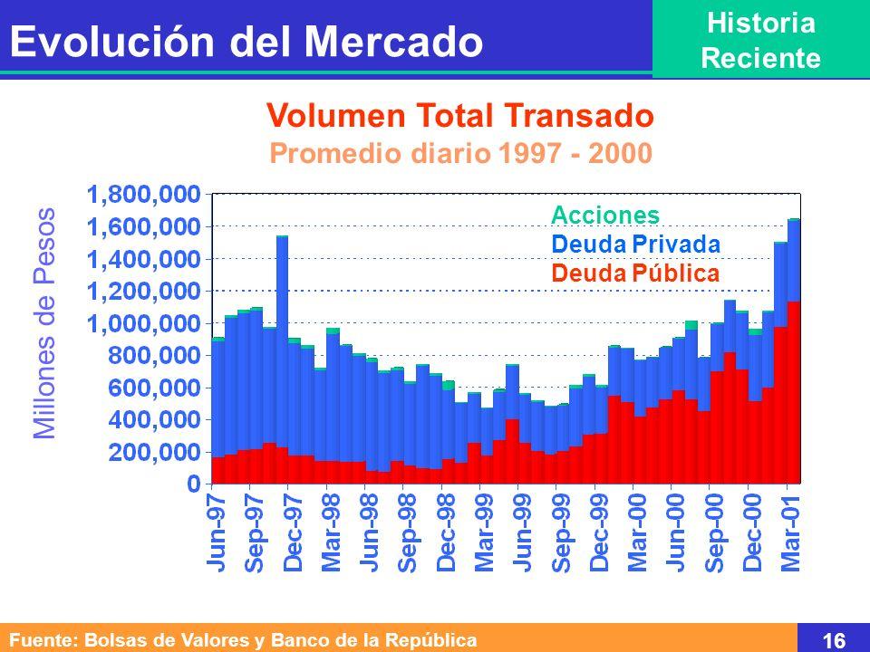 Volumen Total Transado Promedio diario 1997 - 2000 Millones de Pesos Acciones Deuda Privada Deuda Pública Fuente: Bolsas de Valores y Banco de la Repú