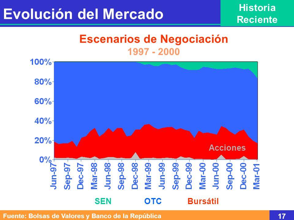 SEN OTC Bursátil Escenarios de Negociación 1997 - 2000 Acciones Fuente: Bolsas de Valores y Banco de la República 17 Evolución del Mercado Historia Re