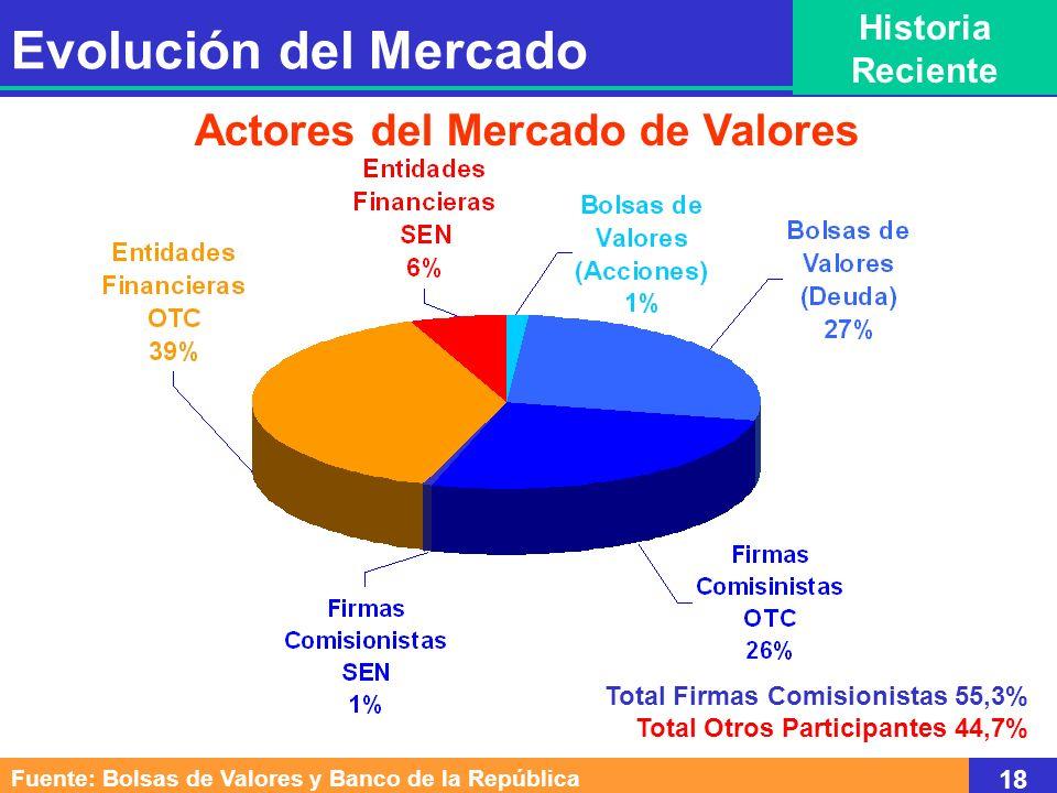 Actores del Mercado de Valores Total Firmas Comisionistas 55,3% Total Otros Participantes 44,7% Fuente: Bolsas de Valores y Banco de la República 18 E