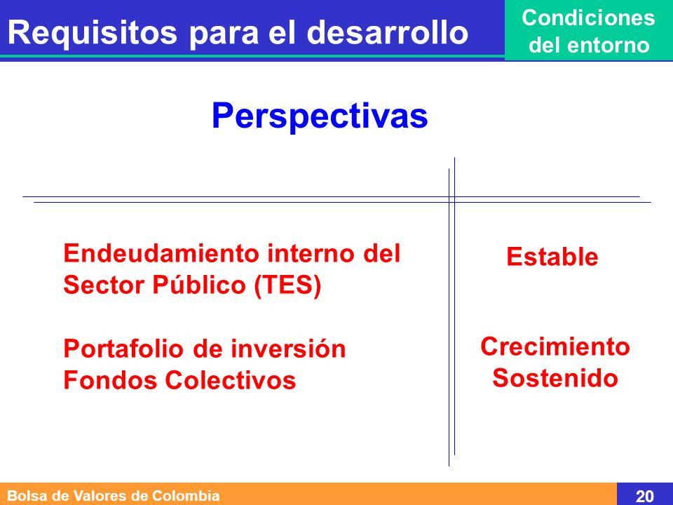 Elemento Fundamental CONFIANZA Bolsa de Valores de Colombia 21 Requisitos para el desarrollo Condiciones del entorno