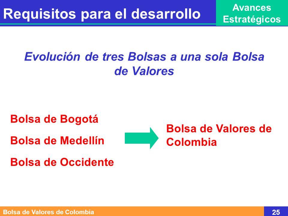 Participación Accionaria Bolsa de Valores de Colombia Por accionista Inscritas en Bogotá 1.40% 1.40% Inscritas en Medellín 1.62% 1.22% Inscritas en Occidente 0.76% 0.76% Cámara de Comercio de Cali 2.04% Inscritas en Bogotá y Medellín 3.02% Inscritas en Bogotá y Occidente 2.16% 2.16% Inscritas en Medellín y Occidente 2.38% Inscritas en las tres Bolsas 3.78% Activos No Activos Activos No Activos Total Acumulado 24.48% 11.92% 36.40% 20.61% 7.30% 27.91% 3.05% 3.03% 6.08% 2.04% 2.04% 6.03% 9.42% 2.16% 11.58% 2.38% 7.56% 73.47% 26.53% 100.00% TOTAL Bolsa de Valores de Colombia 26 Requisitos para el desarrollo Avances Estratégicos