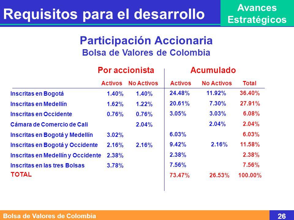 Participación Accionaria Bolsa de Valores de Colombia Por accionista Inscritas en Bogotá 1.40% 1.40% Inscritas en Medellín 1.62% 1.22% Inscritas en Oc