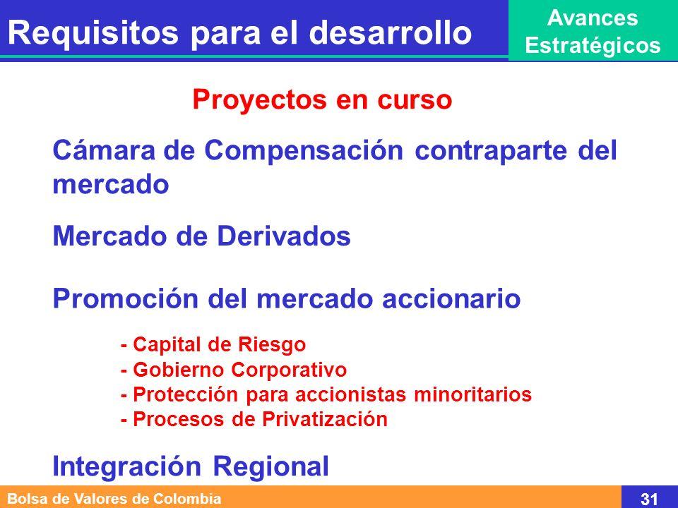 Mercado de Derivados Cámara de Compensación contraparte del mercado Promoción del mercado accionario - Capital de Riesgo - Gobierno Corporativo - Prot