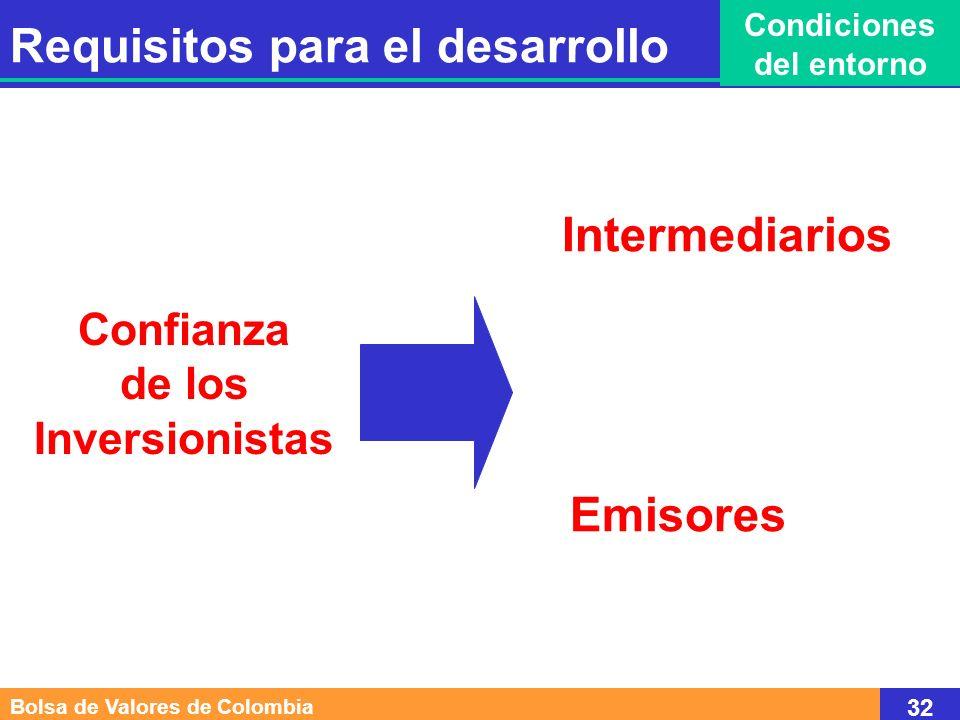 Intermediarios Confianza de los Inversionistas Emisores Bolsa de Valores de Colombia 32 Requisitos para el desarrollo Condiciones del entorno