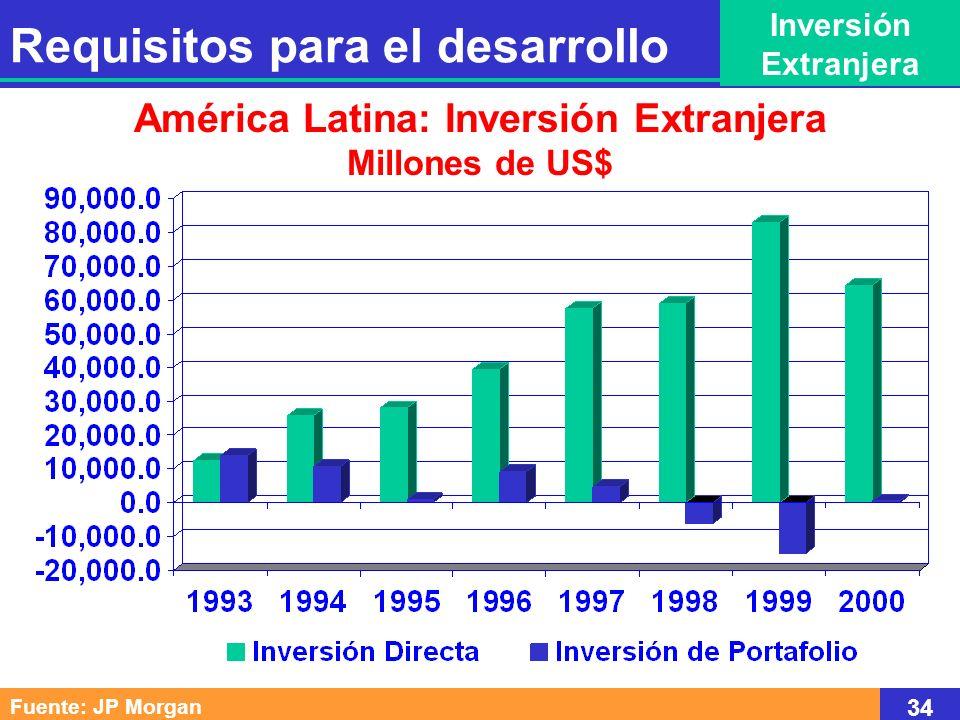 Requisitos para el desarrollo Inversión Extranjera Fuente: JP Morgan 34 América Latina: Inversión Extranjera Millones de US$