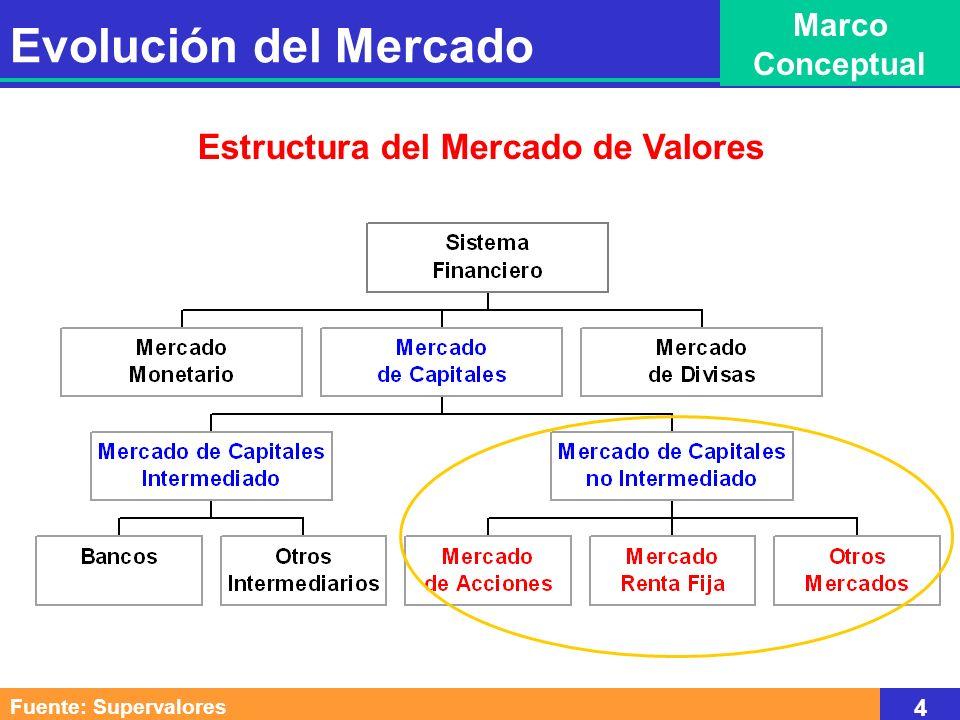 SECTOR EMPRESARIAL SISTEMA BANCARIO PÚBLICO GOBIERNO SECTOR EXTERNO Fuente: Bolsa de Valores de Colombia 5 Evolución del Mercado Marco Conceptual