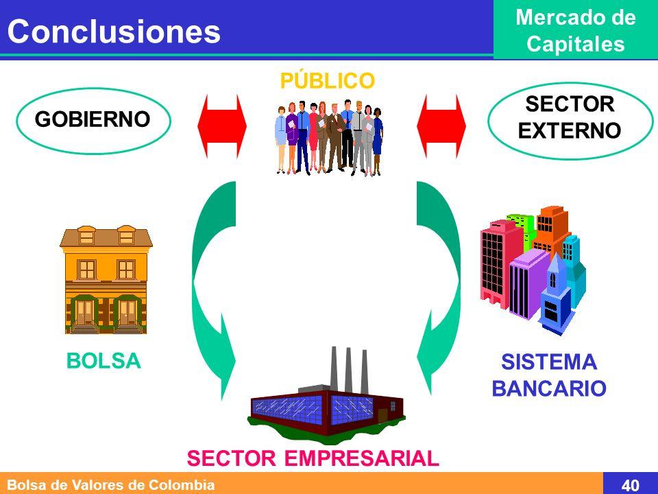 SISTEMA BANCARIO SECTOR EMPRESARIAL PÚBLICO BOLSA GOBIERNO SECTOR EXTERNO Bolsa de Valores de Colombia 40 Conclusiones Mercado de Capitales