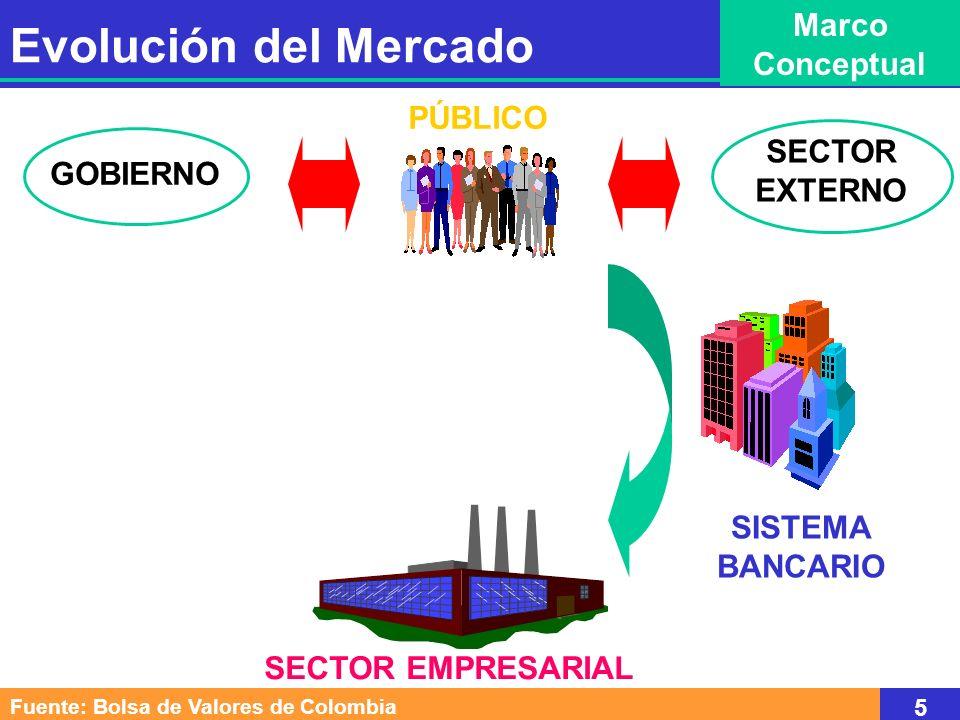 Fuente: Banco de la República 6 Evolución del Mercado Marco Conceptual Tasa de Interés e Inflación 1986-1997
