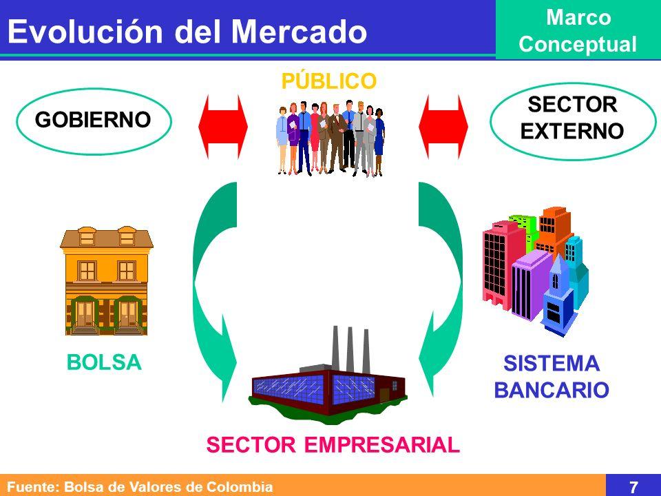 SISTEMA BANCARIO PÚBLICO GOBIERNOSECTOR EMPRESARIAL SECTOR EXTERNO BOLSA Fuente: Bolsa de Valores de Colombia 7 Evolución del Mercado Marco Conceptual