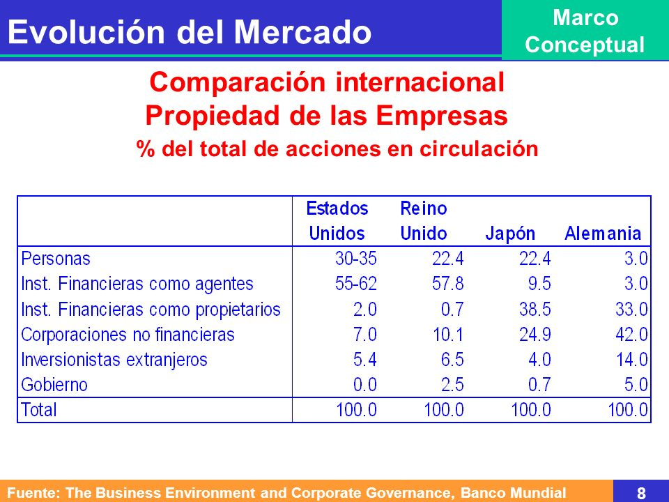 Comparación internacional Propiedad de las Empresas % del total de acciones en circulación Fuente: The Business Environment and Corporate Governance,