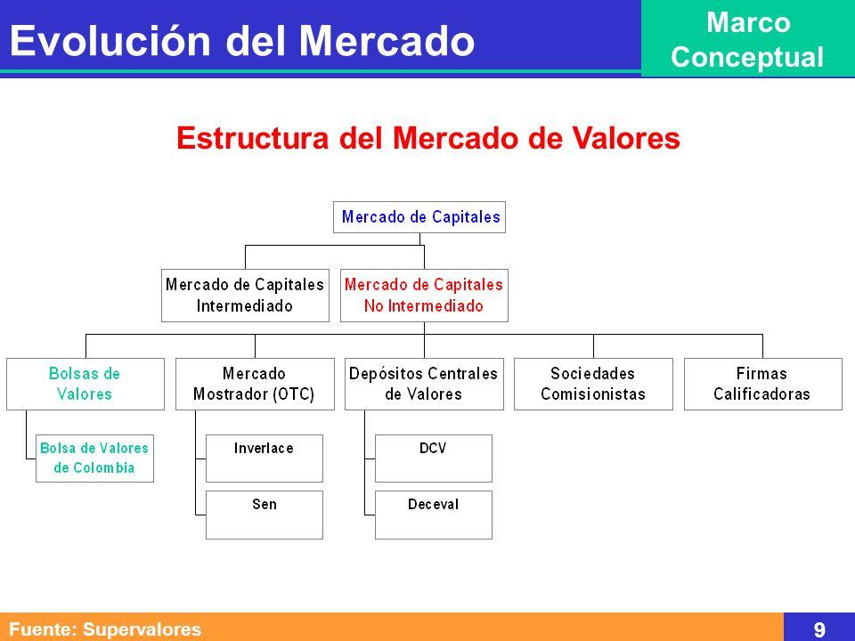 Evolución del Mercado de Valores 1950 - 2000 98.7% 1.3% Renta Fija Acciones Fuente: Bolsas de Valores 10 Evolución del Mercado Historia Reciente