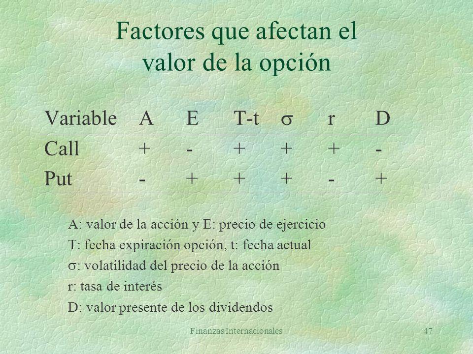 Finanzas Internacionales46 Márgenes §El que emite opciones debe mantener cuenta de margen §Margen inicial con naked options sobre acciones mayor de: l