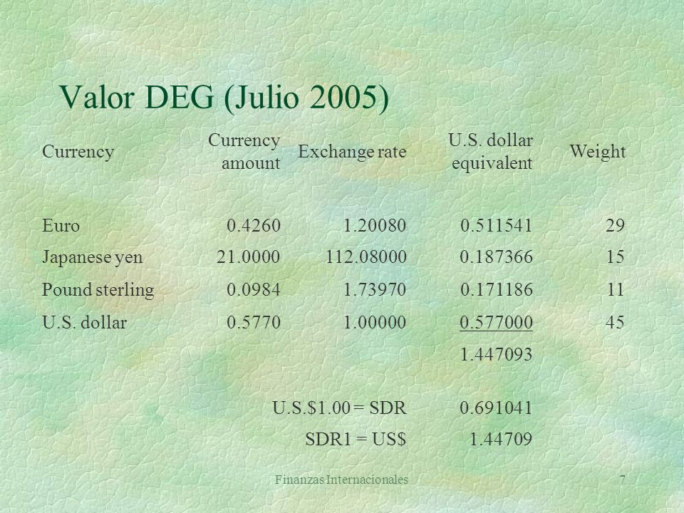 Finanzas Internacionales7 Valor DEG (Julio 2005) Tuesday, July 26, 2005 Currency Currency amount Exchange rate U.S.