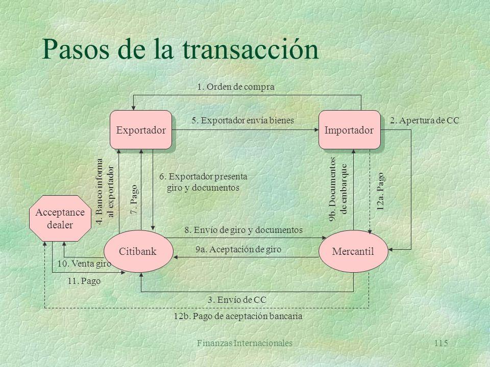Finanzas Internacionales114 La carta de crédito §Instrumento emitido por banco, a petición de importador, comprometiéndose a pagar a beneficiario cont
