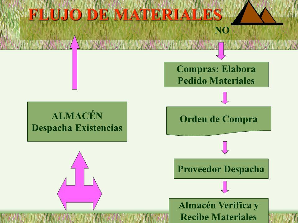 FLUJO DE MATERIALES ALMACÉN Despacha Existencias Salida Almacén Centro Costos Solicita Materiales Requisición Materiales Almacén Verifica Hay Existenc