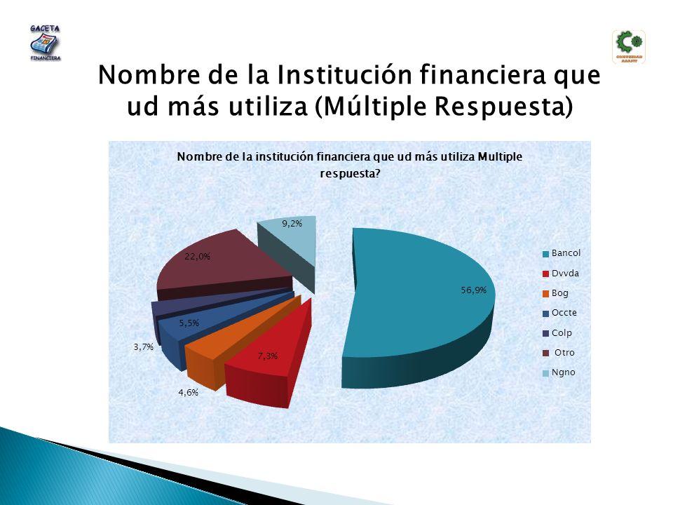 Nombre de la Institución financiera que ud más utiliza (Múltiple Respuesta)