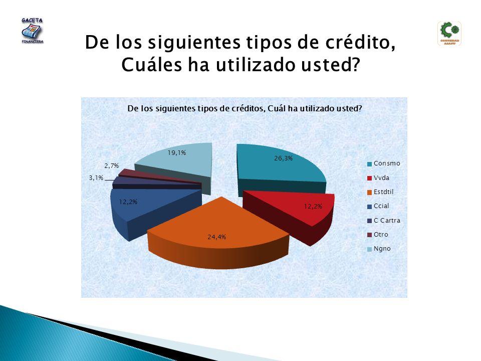 De los siguientes tipos de crédito, Cuáles ha utilizado usted?