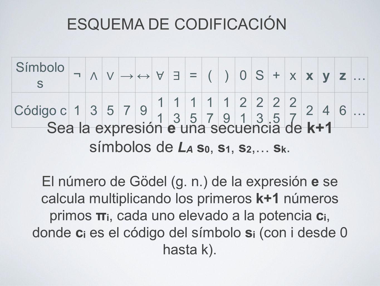 Símbolo s ¬ =()0S+xxyz… Código c135791 1313 1515 1717 1919 2121 2323 2525 2727 246… ESQUEMA DE CODIFICACIÓN Sea la expresión e una secuencia de k+1 sí