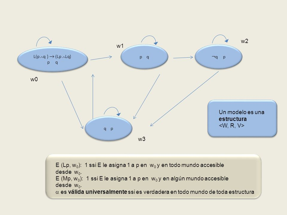 p q q p L(p q ) (Lp Lq) p q L(p q ) (Lp Lq) p q q p w0 w1 w2 w3 Un modelo es una estructura E (Lp, w 0 ): 1 ssi E le asigna 1 a p en w 0 y en todo mundo accesible desde w 0.