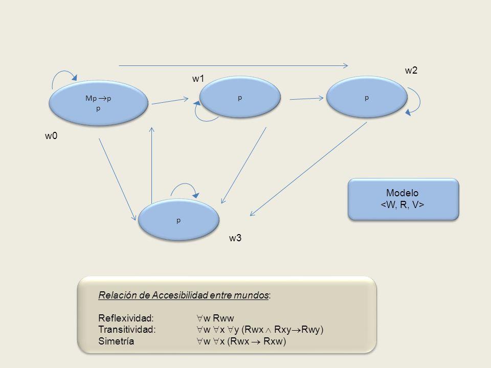 p p p p Mp p p Mp p p p p w0 w1 w2 w3 Modelo Relación de Accesibilidad entre mundos: Reflexividad: w Rww Transitividad: w x y (Rwx Rxy Rwy) Simetría w x (Rwx Rxw)