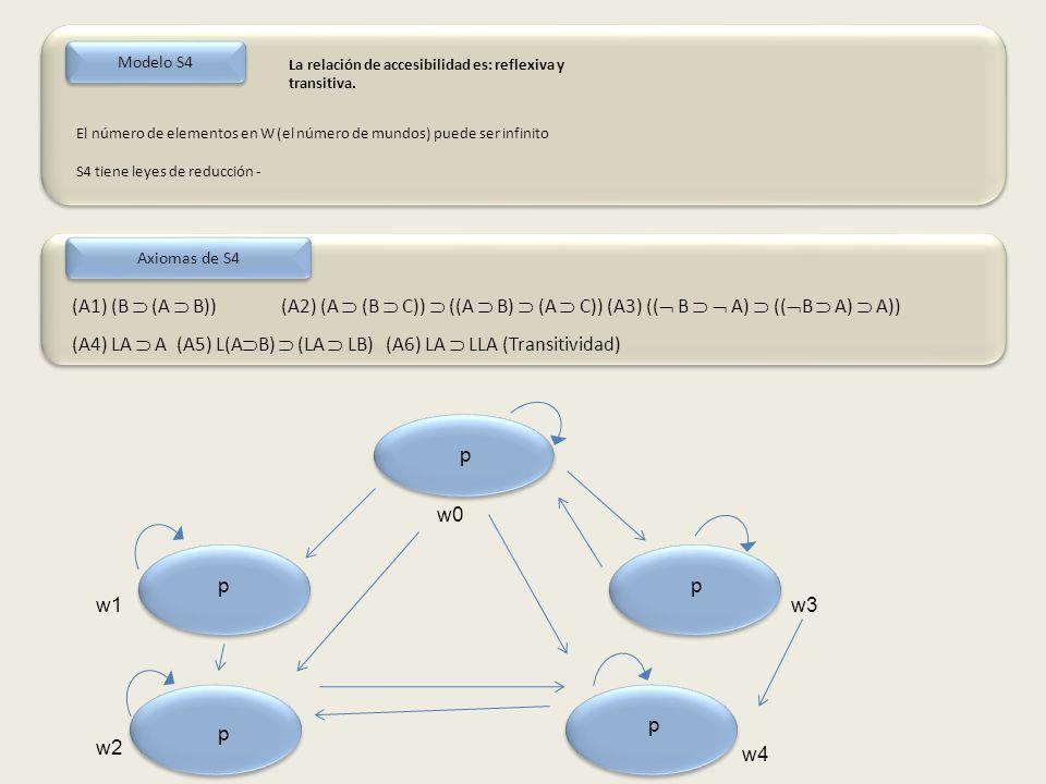 Modelo S4 El número de elementos en W (el número de mundos) puede ser infinito S4 tiene leyes de reducción - La relación de accesibilidad es: reflexiva y transitiva.