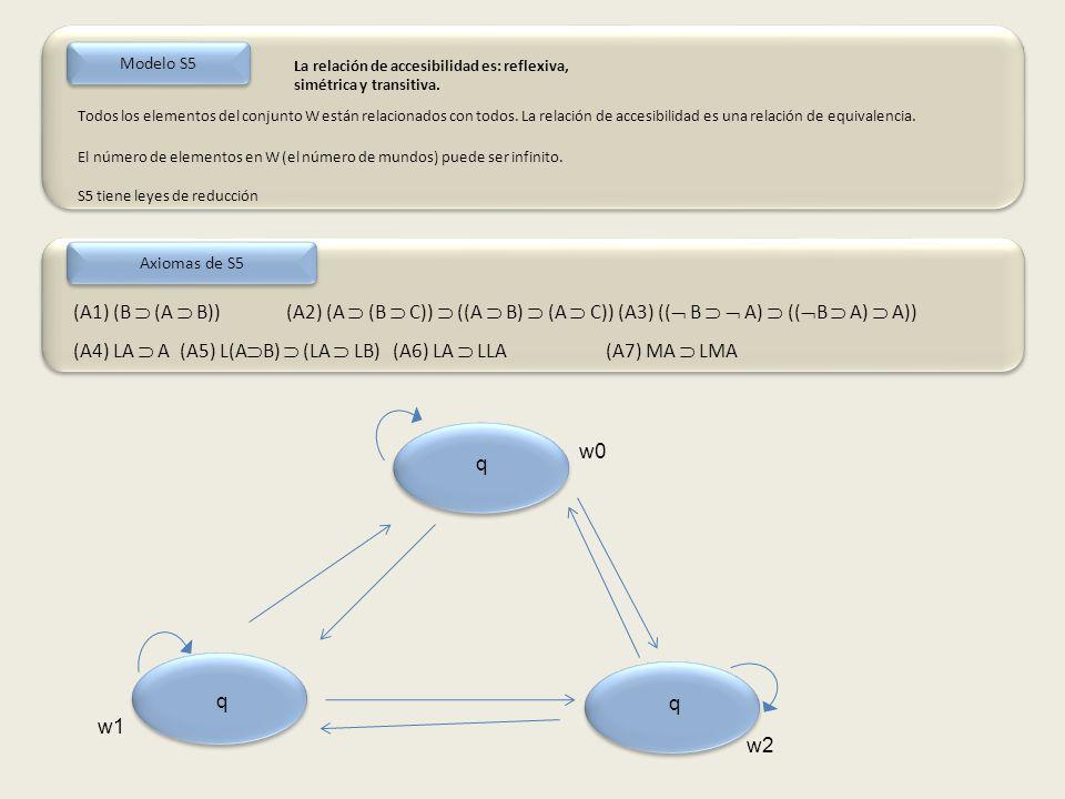 Todos los elementos del conjunto W están relacionados con todos.