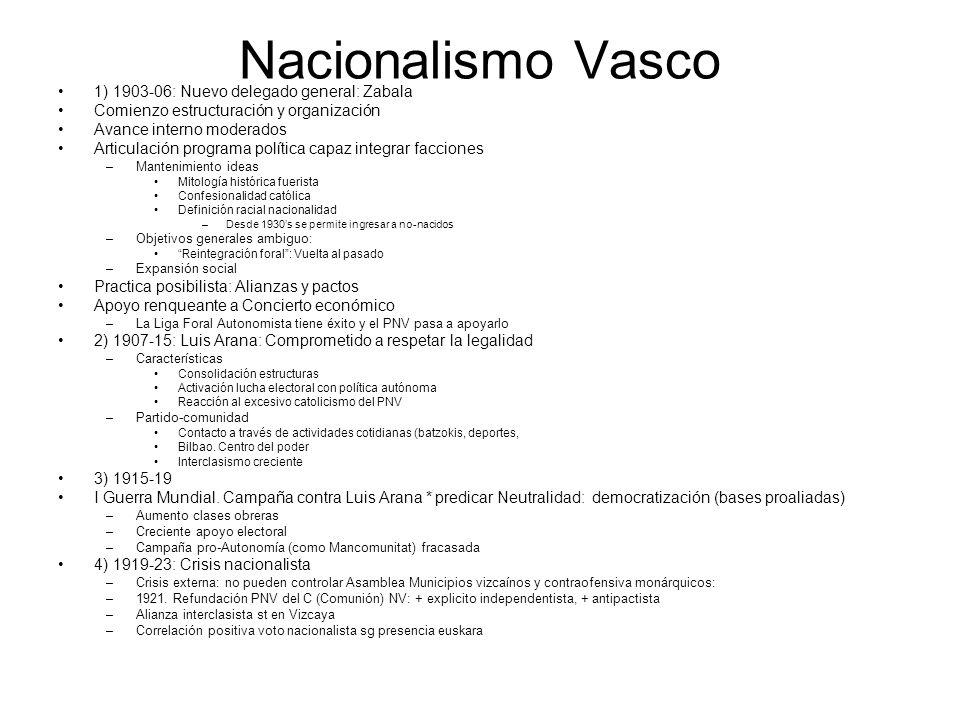 Nacionalismo Vasco 1) 1903-06: Nuevo delegado general: Zabala Comienzo estructuración y organización Avance interno moderados Articulación programa po