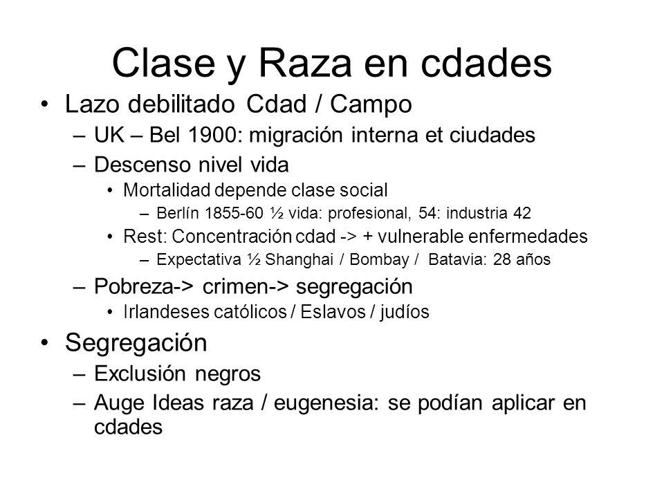 Clase y Raza en cdades Lazo debilitado Cdad / Campo –UK – Bel 1900: migración interna et ciudades –Descenso nivel vida Mortalidad depende clase social