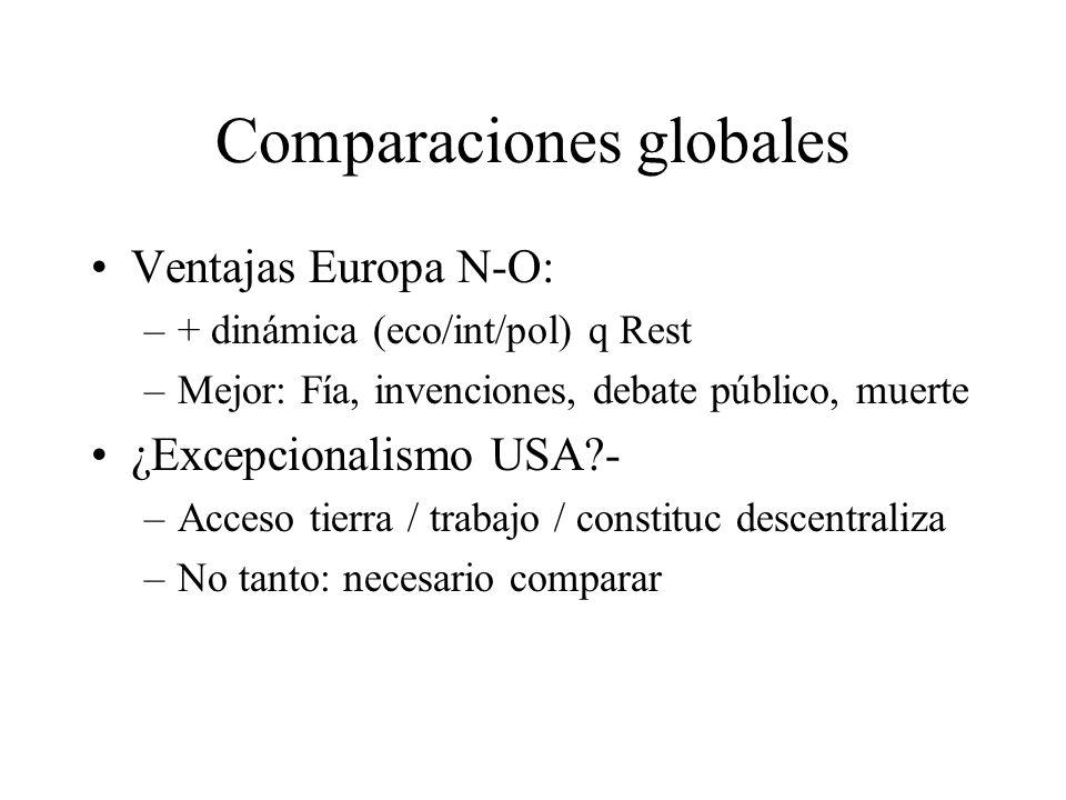 Comparaciones globales Ventajas Europa N-O: –+ dinámica (eco/int/pol) q Rest –Mejor: Fía, invenciones, debate público, muerte ¿Excepcionalismo USA?- –Acceso tierra / trabajo / constituc descentraliza –No tanto: necesario comparar
