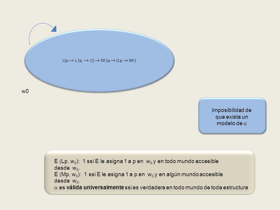 L(p L (q r)) M (q (Lp Mr) w0 Imposibilidad de que exista un modelo de E (Lp, w 0 ): 1 ssi E le asigna 1 a p en w 0 y en todo mundo accesible desde w 0.